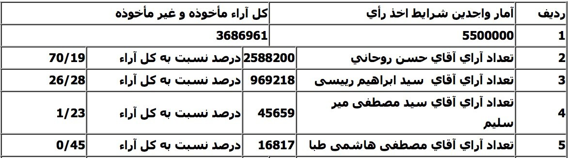 آمار واجدين شرايط و تعداد آرای نامزدهای دوازدهمين دوره انتخابات رياست جمهوری در شهر تهران