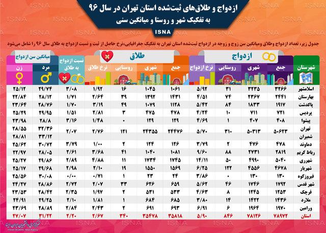 ثبت ۱۴۸۰ ازدواجِ «کمتر از ۱۵ سال» در استان تهران