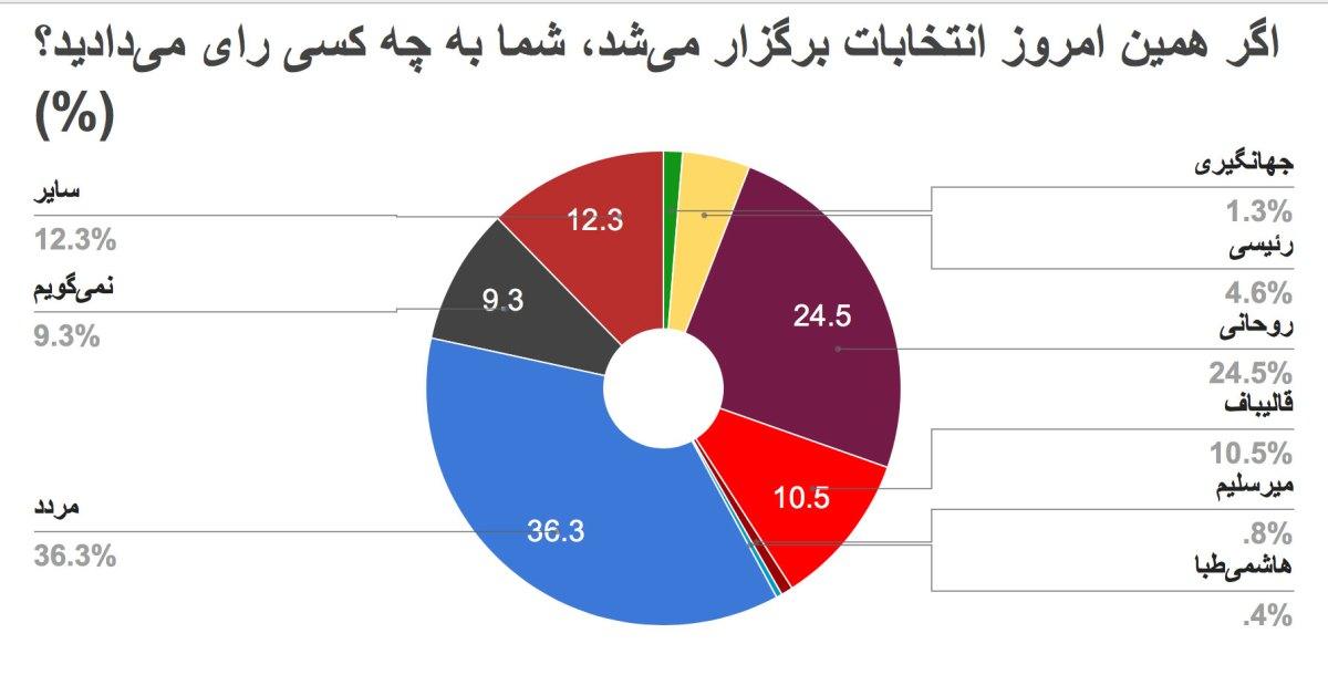 براساس آخرین نظرسنجی انجام شده: روحانی در صدر انتخاب مردم با ۲۴.۵ درصد